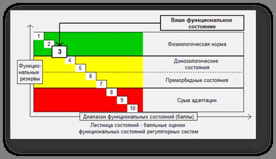 Программа Диагностики Здоровья